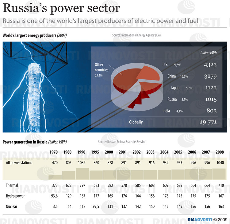 Russia's power sector