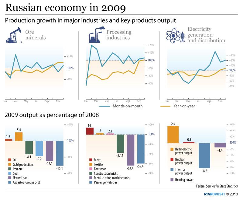 Russian economy in 2009