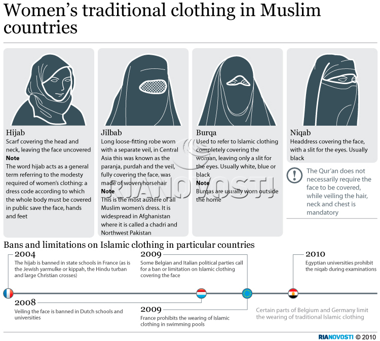 Women's traditional clothing in Muslim countries