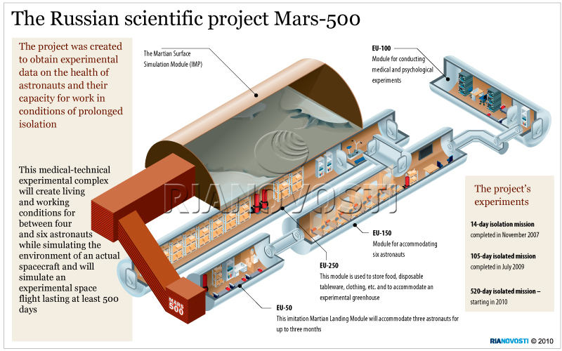 The Russian scientific project Mars-500