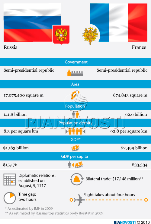 Russia and France