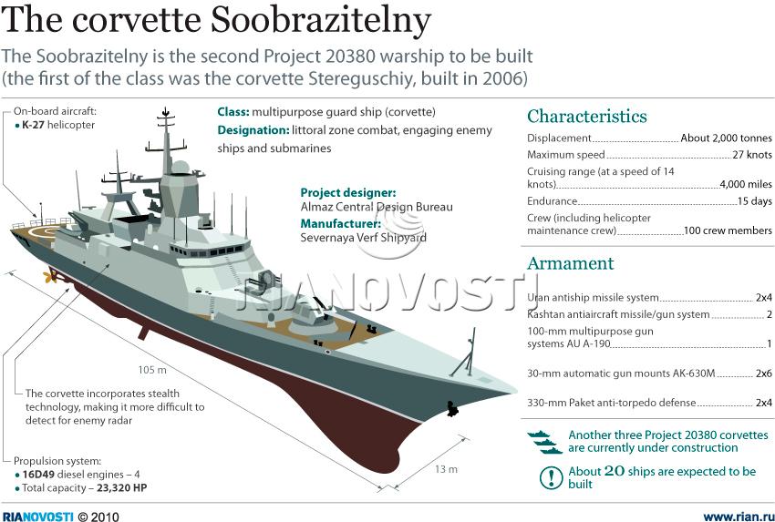 The corvette Soobrazitelny