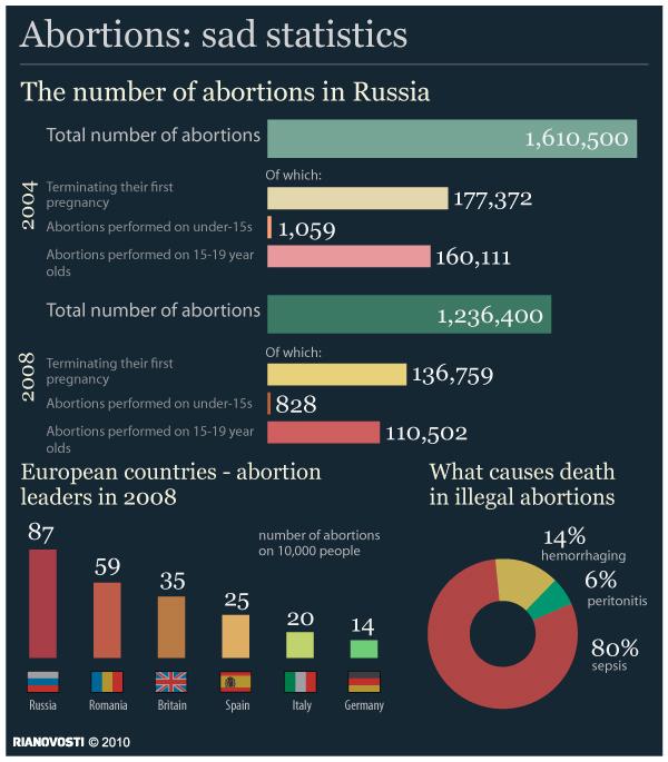 Abortions: sad statistics