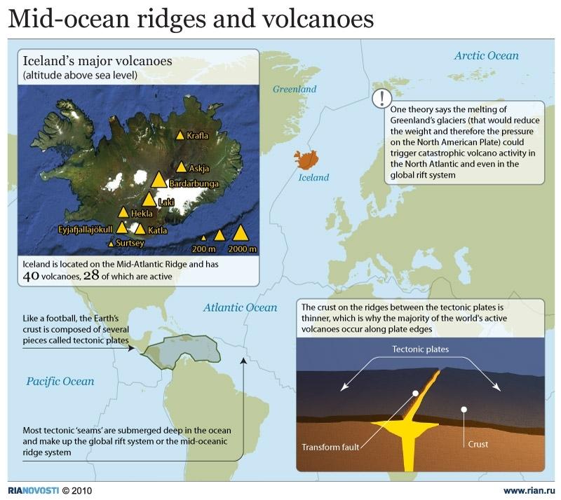 Mid-ocean ridges and volcanoes