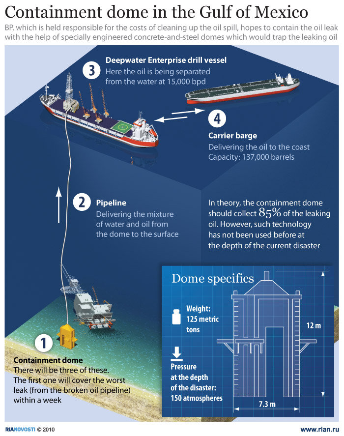 Containment dome to collect leaking oil in Gulf of Mexico