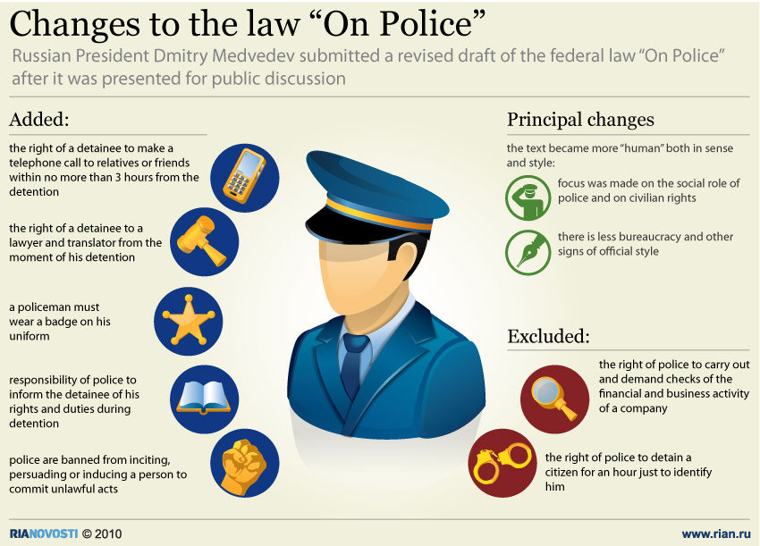 "Changes to the law ""On Police"""