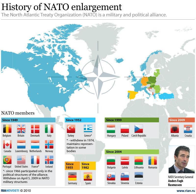History of NATO enlargement