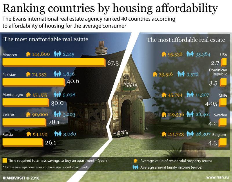 Рейтинг цен на недвижимость в сша