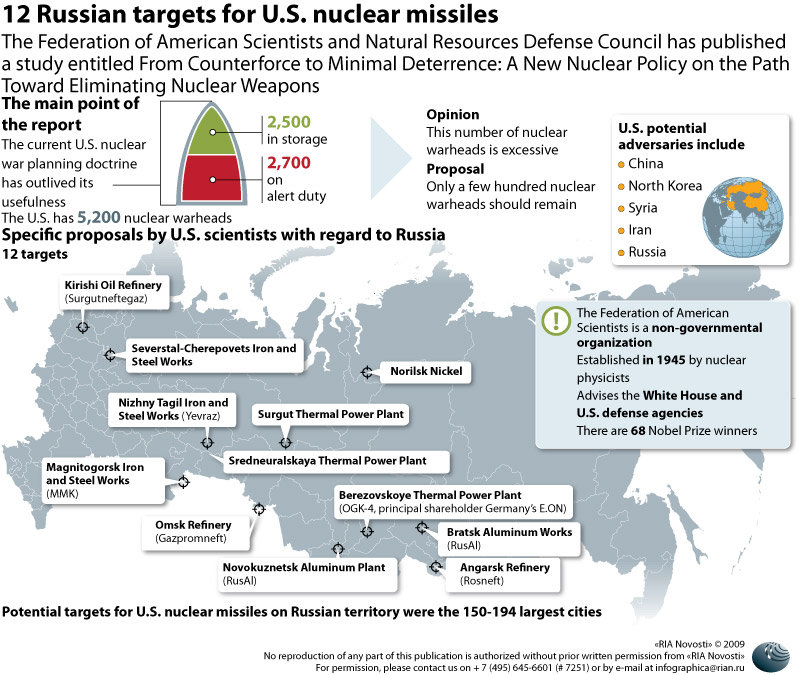 12 Russian targets for U.S. nuclear missiles