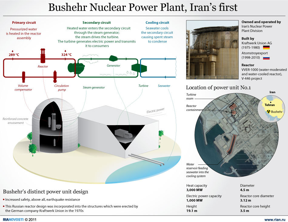 Bushehr Nuclear Power Plant, Iran's first