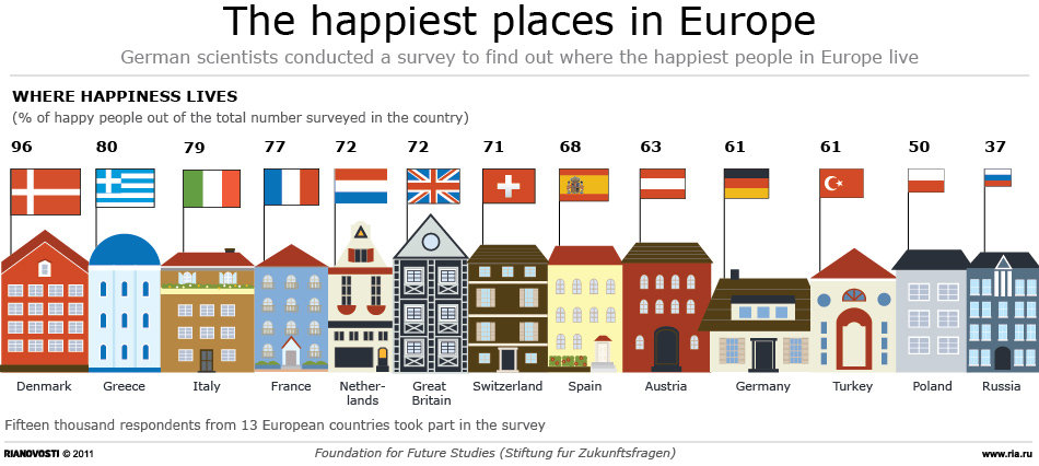 The happiest places in Europe