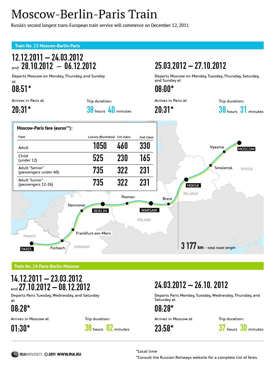Moscow-Berlin-Paris Train