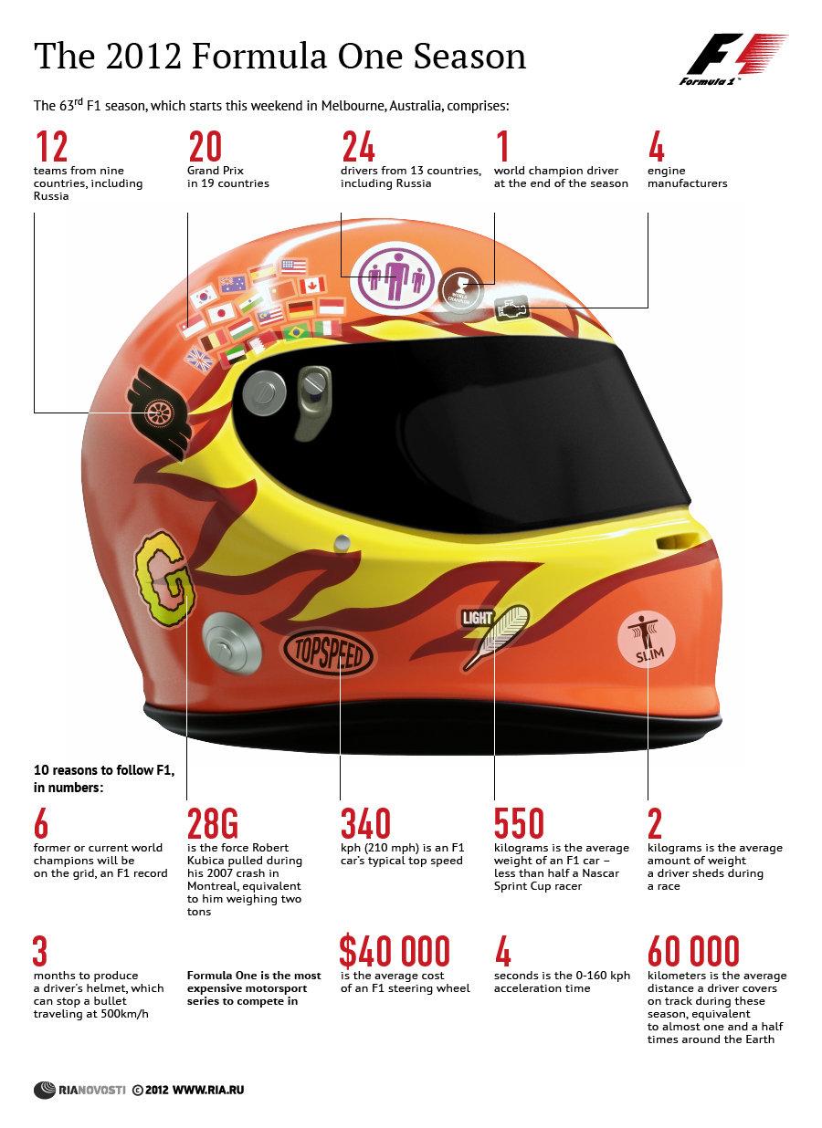 Formula One in 2012