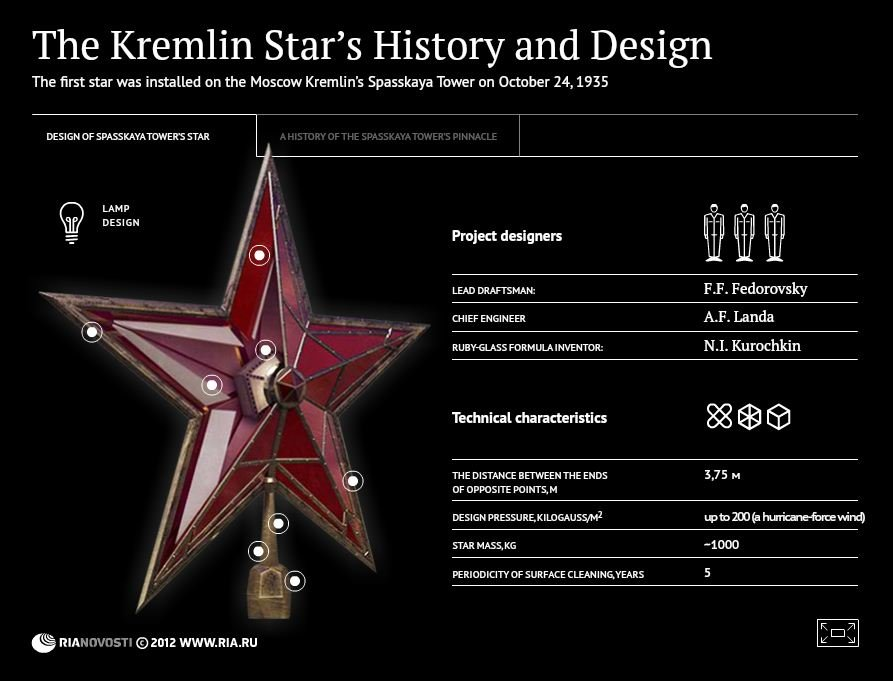 The Kremlin Star's History and Design