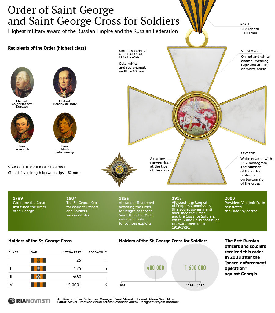 Order of Saint George and Saint George Cross for Soldiers
