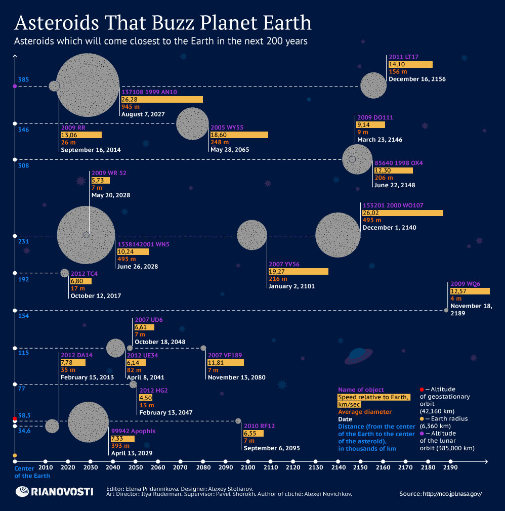 Asteroids That Buzz Planet Earth