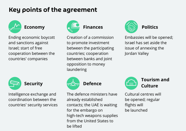 UAE, Bahrain and Israel: Peace or Discord?