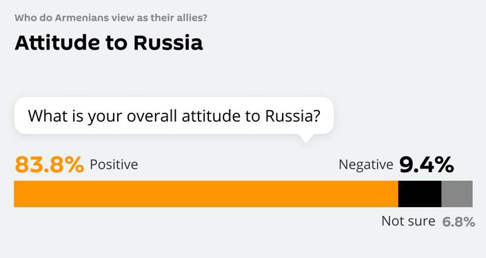 Attitude to Russia