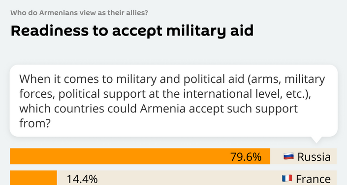 Readiness to accept military aid