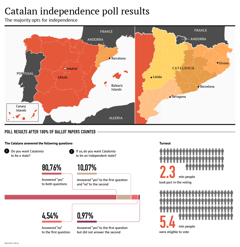 Catalan Independence Poll Results