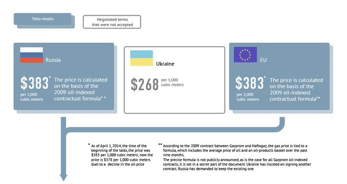 Pricing Russian Gas for Ukraine