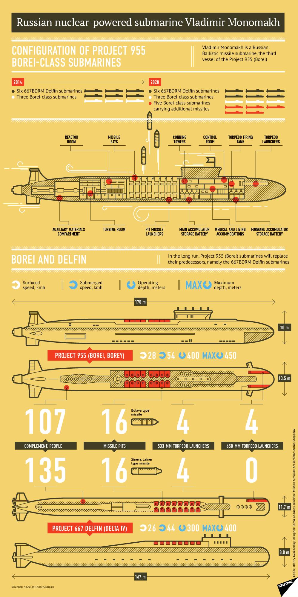 Russian nuclear-powered submarine Vladimir Monomakh