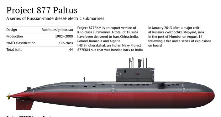 Project 877 Paltus Kilo-class Submarine