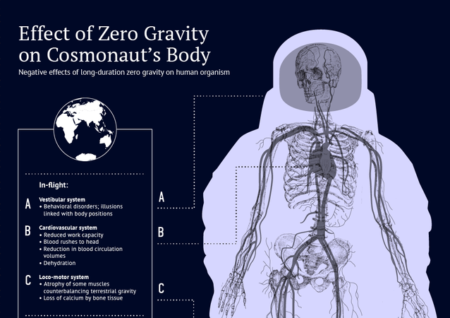 What Happens to Your Body in Space