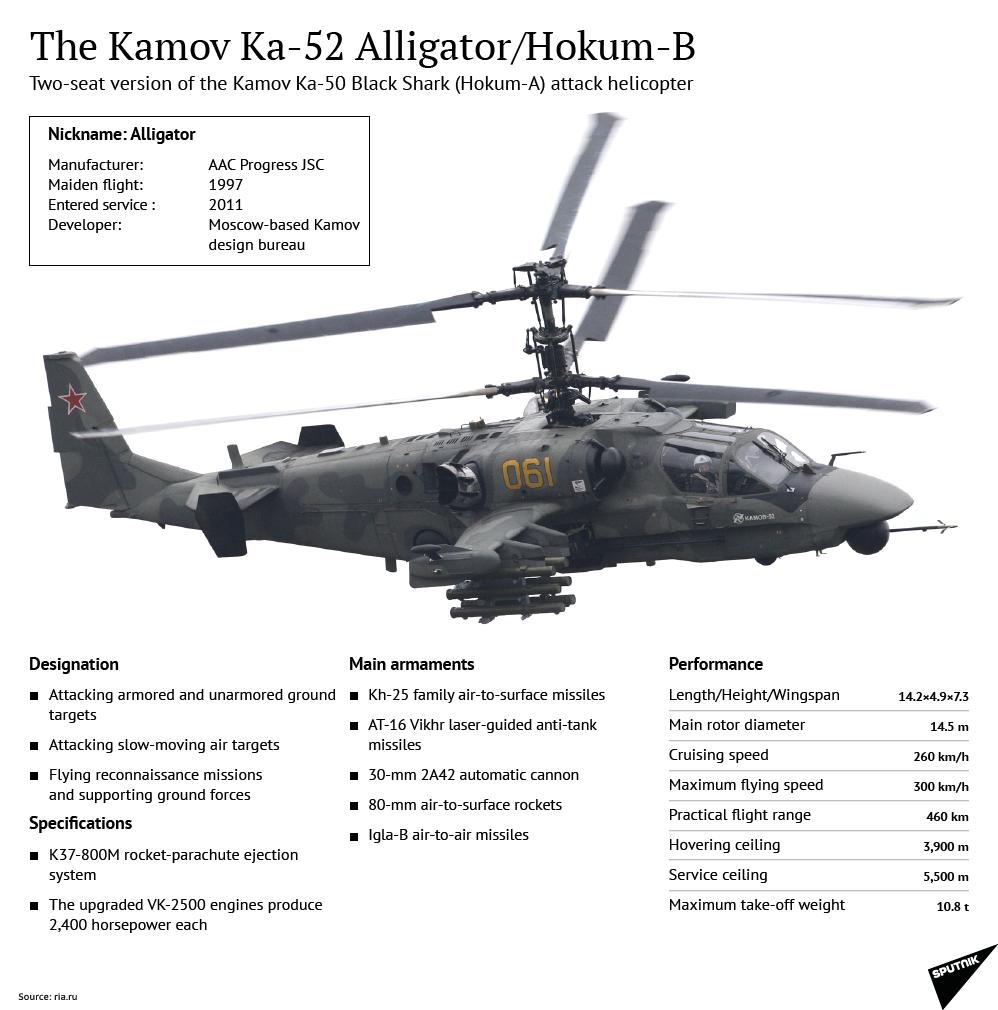 The Kamov Ka-52 Alligator/Hokum-B