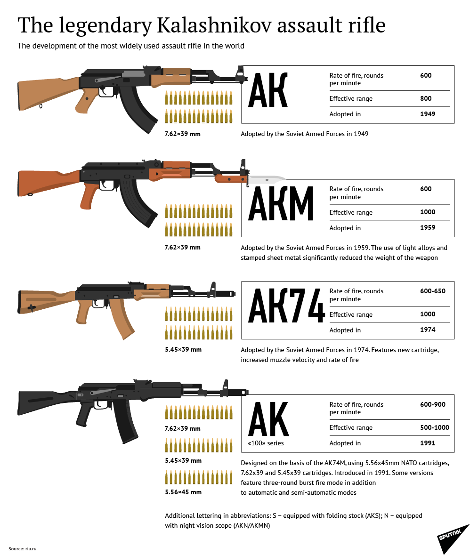 The Legendary Kalashnikov Assault Rifle