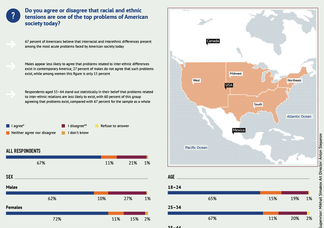 What US Residents Think About Racial and Ethnic Tensions in American Society