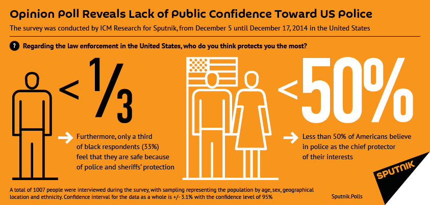Opinion Poll Reveals Lack of Public Confidence Toward US Police