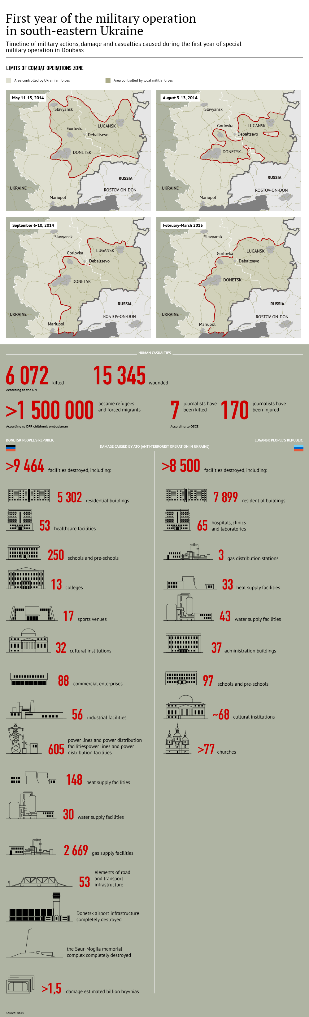 First year of the military operation in south-eastern Ukraine