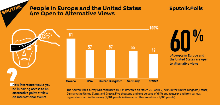 People in Europe and the US Are Open to Alternative Views