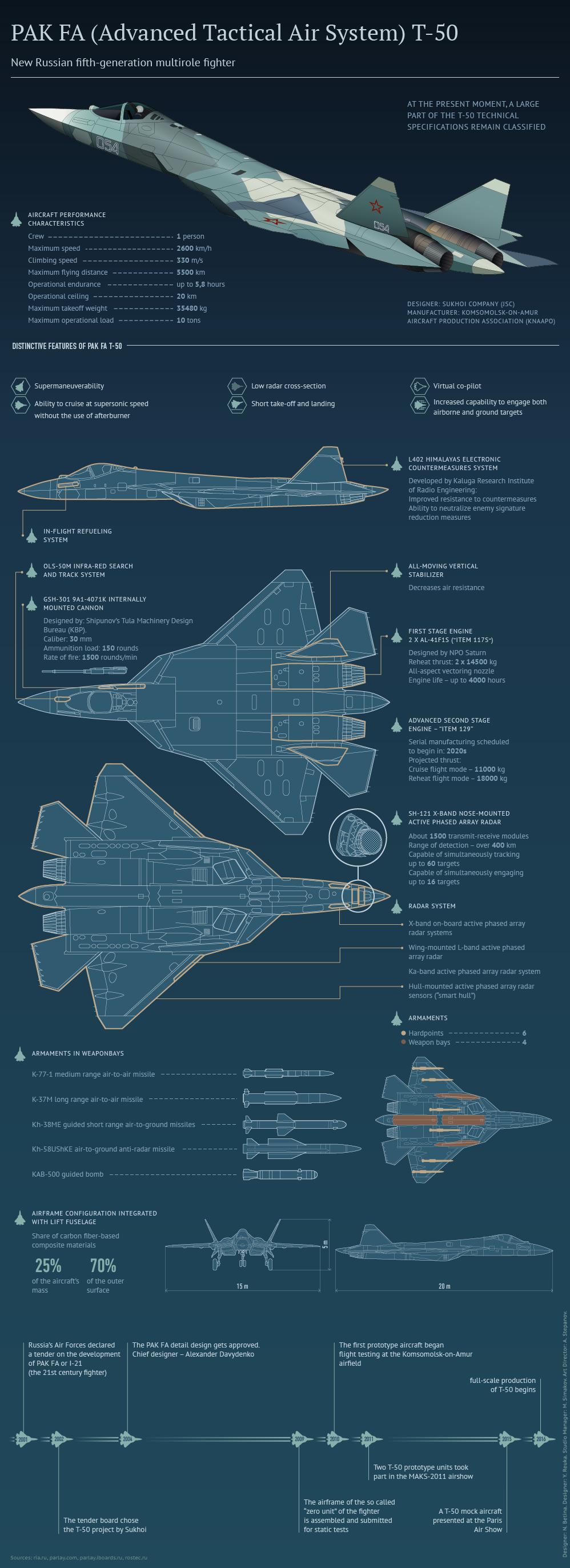 PAK FA (Advanced Tactical Air Sistem) T-50