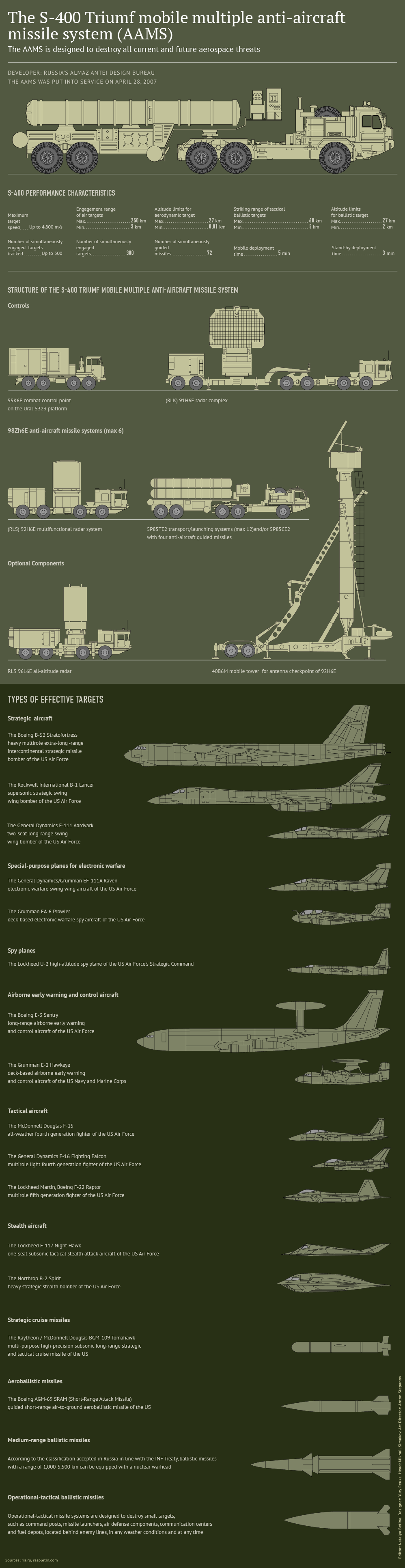 The S-400 Triumf Mobile Multiple Anti-Aircraft Missile System (AAMS)