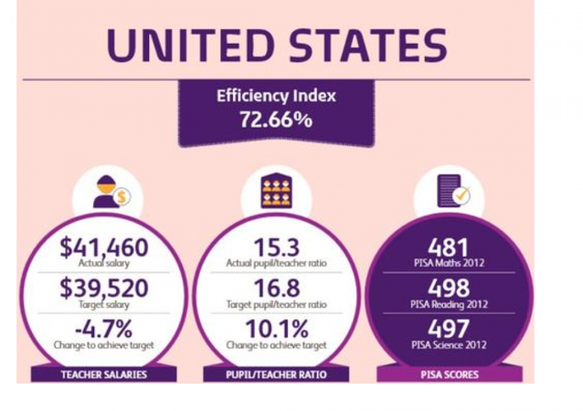 US efficiency index