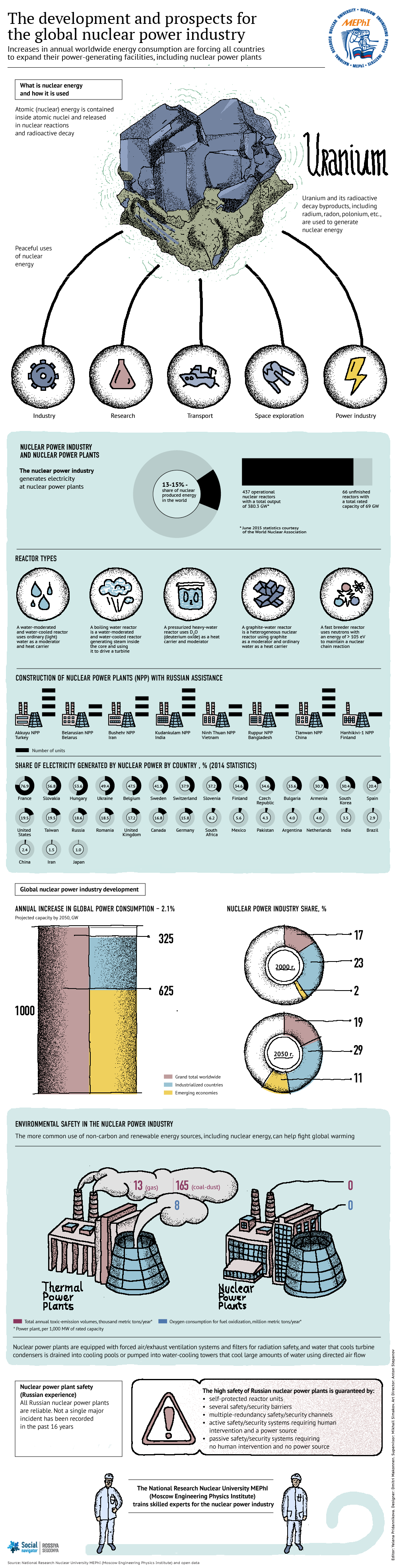 Global Nuclear Power: Developments and Prospects