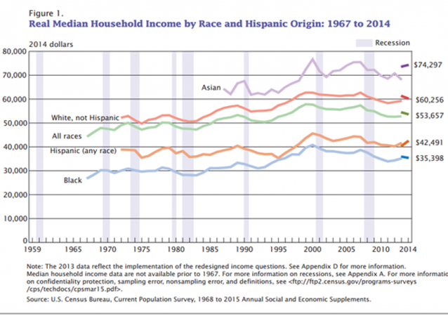 Real Median Household Income by Race and Historic Origin: 1967 to 2014