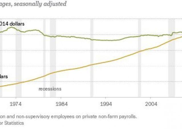 Average hourly wages, seasonally adjusted