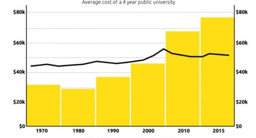 The Next American Crisis: Student Debt