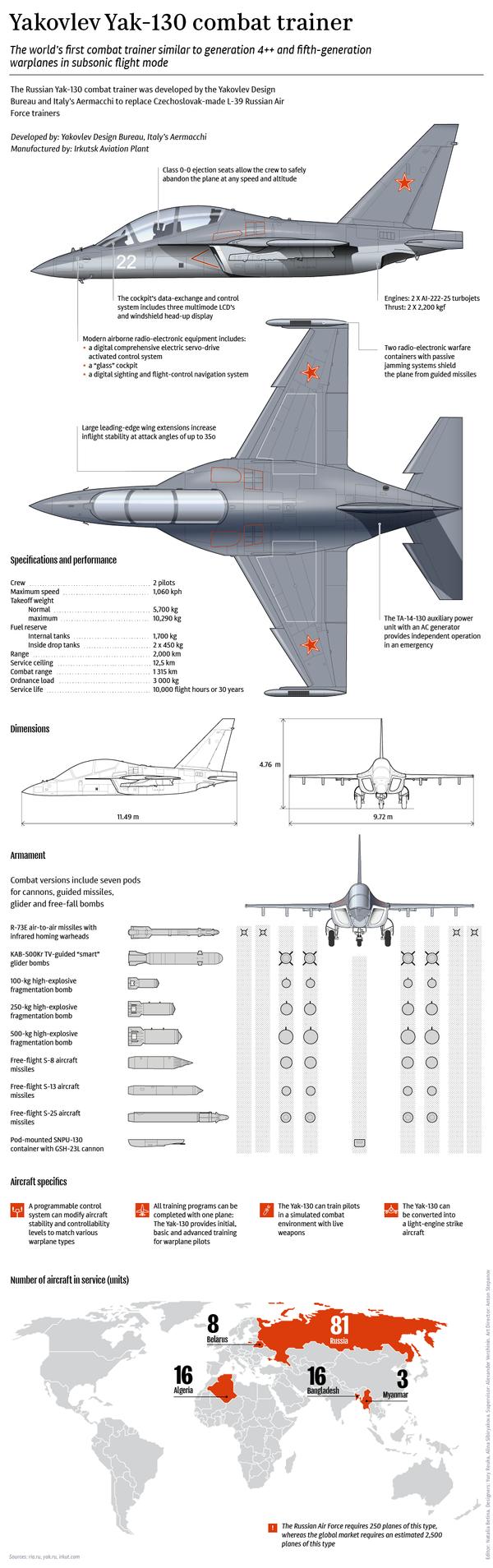 Yakovlev Yak-130 Combat Trainer - Sputnik International