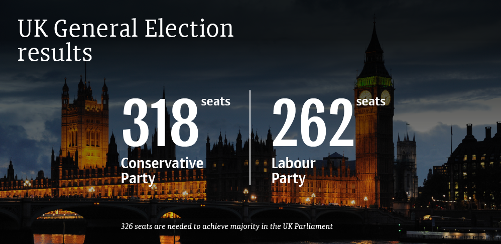 2017 UK General Election: Final Results (ONLY IF LABOUR GET LAST VOTE)
