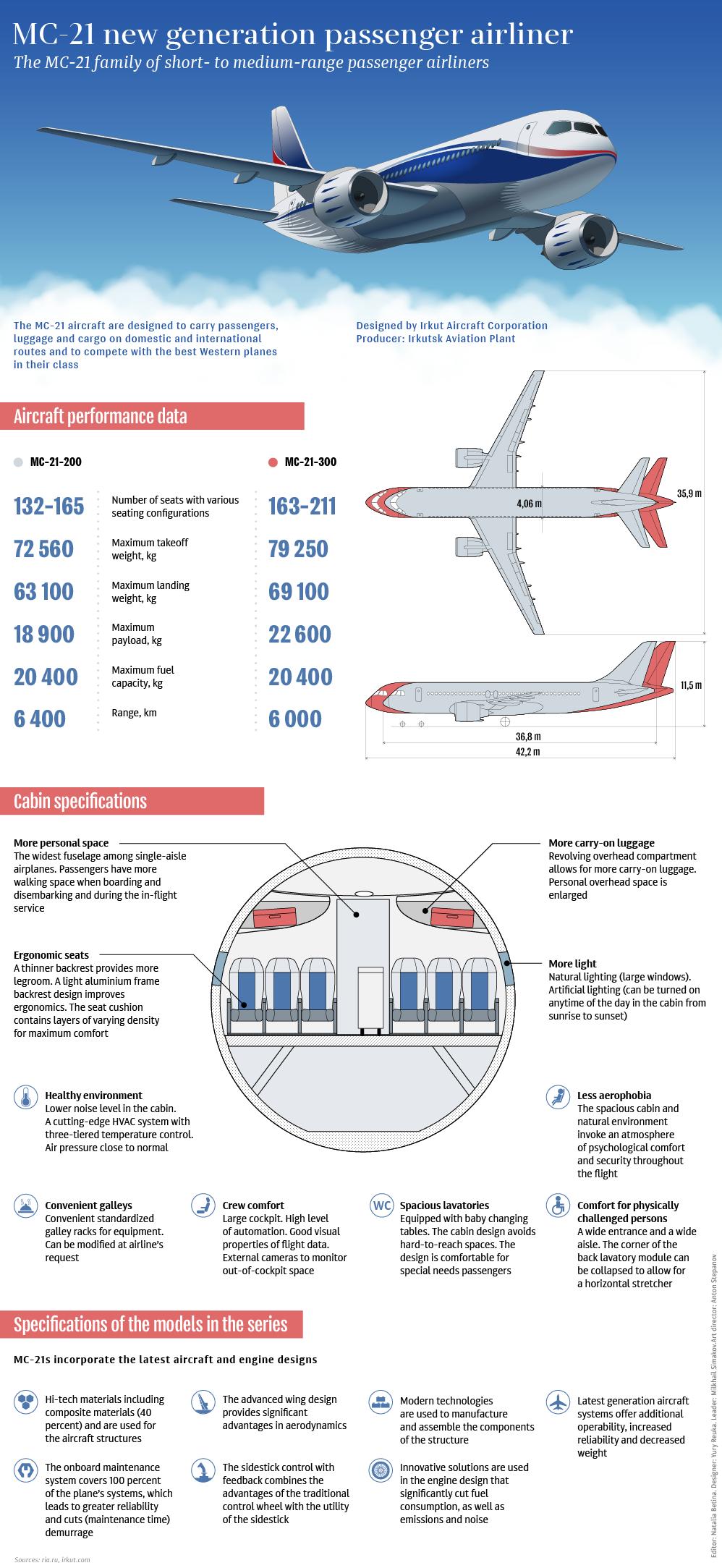 MC-21 new generation passenger airliner