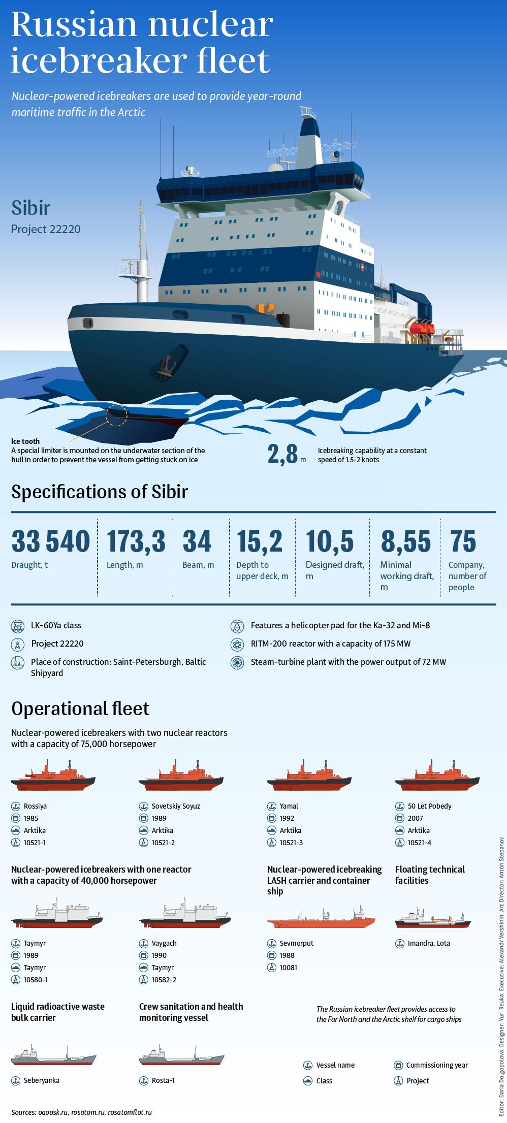 Russian nuclear icebreaker fleet