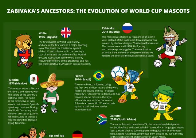 Zabivaka's Ancestors: The Evolution of World Cup Mascots