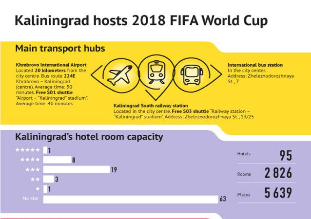 Kaliningrad in facts and figures