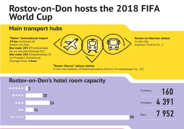 Rostov-on-Don in facts and figures