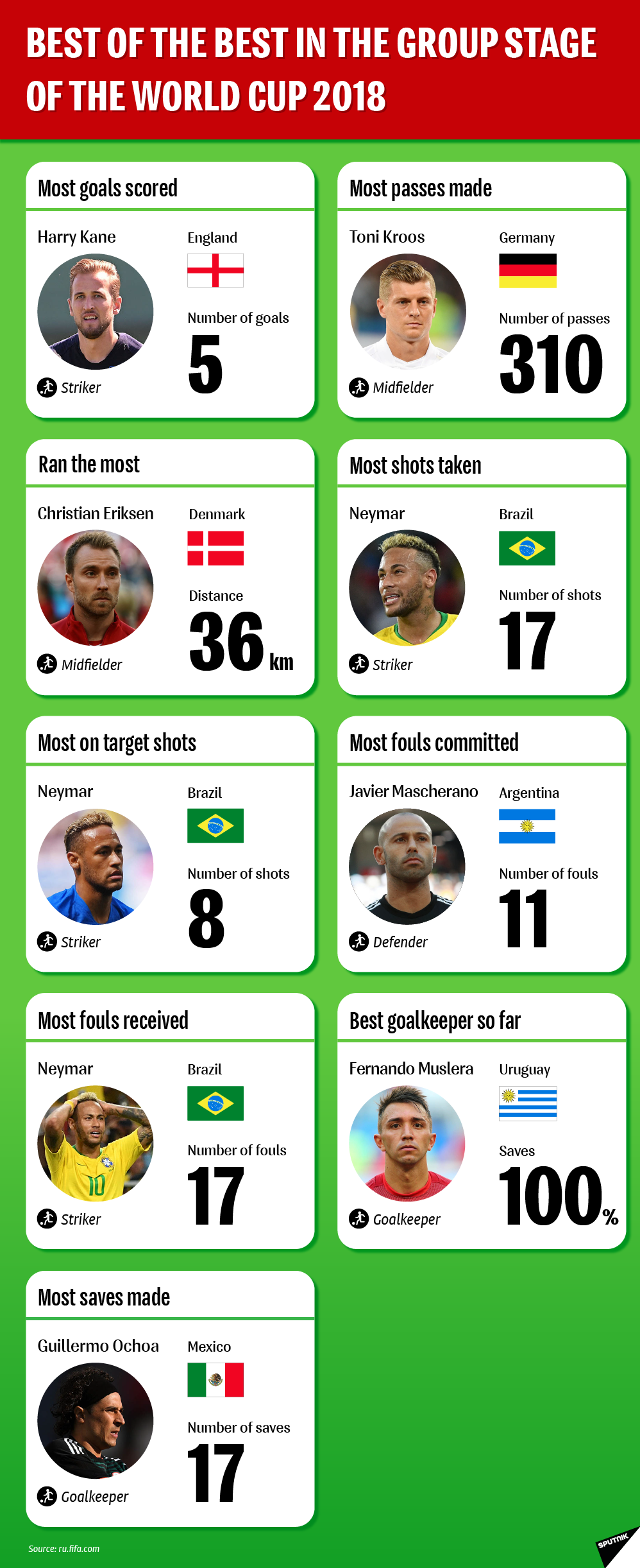 Best of the Best in the Group Stage of the World Cup 2018