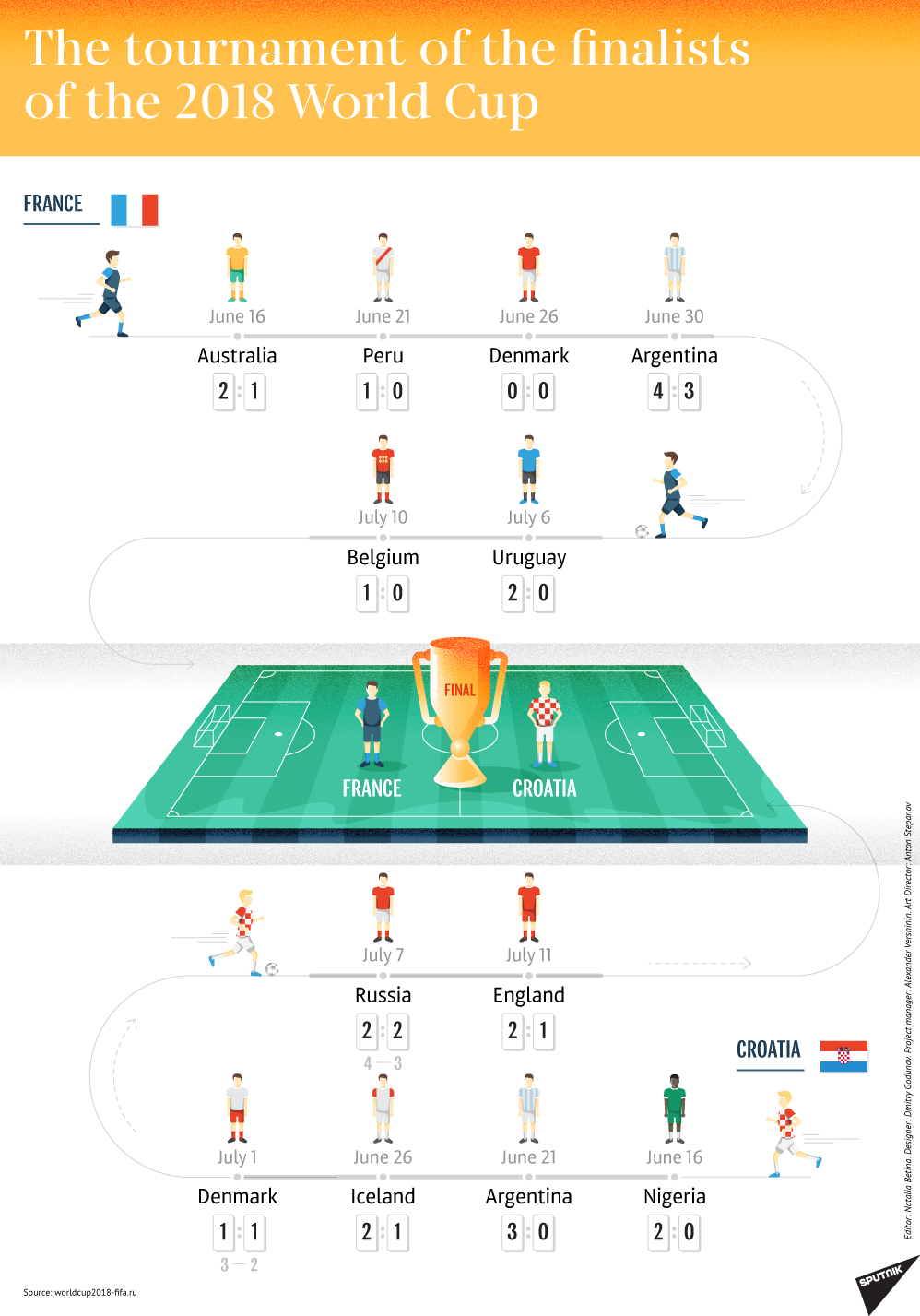 2018 FIFA World Cup Finalists path